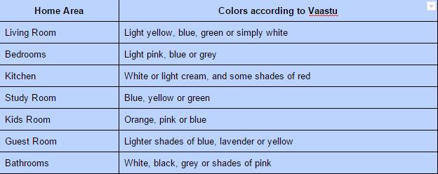Study Room Colors According To Vastu 16 Best Feng Shui